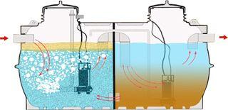 Esquema instalacion oxidacion total para aguas residuales