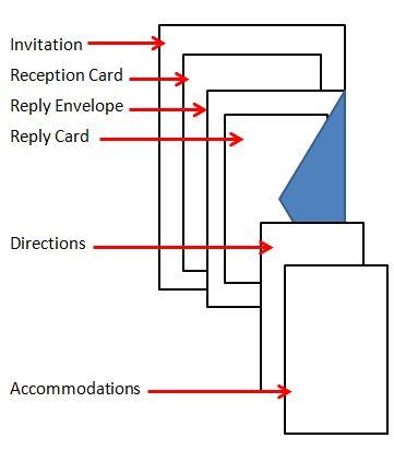 Order of Invitations Diagram