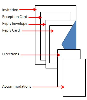 A visual for people doing their own invitations. The invitation, reception card,