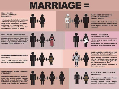 "Before you go arguing for ""traditional,"" ""biblical"" marriage, take a look at this handy dandy chart."