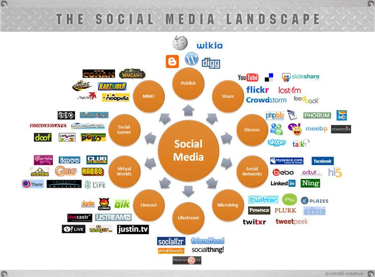 social media landscape Models Pinterest Instagram