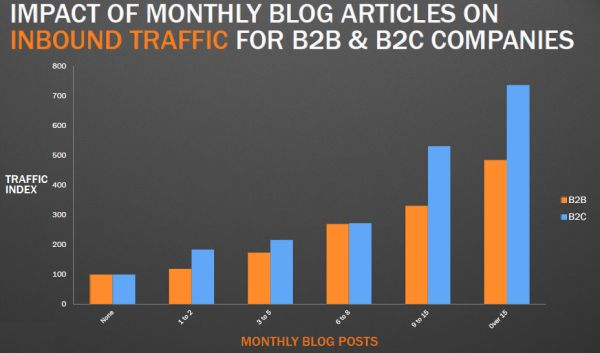 Impact of monthly blog articles on inbound traffic for B2B & B2C companies.