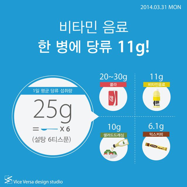 2014.03.31 MON_ 비타민 음료 한 병에 당류 11g   Icon news