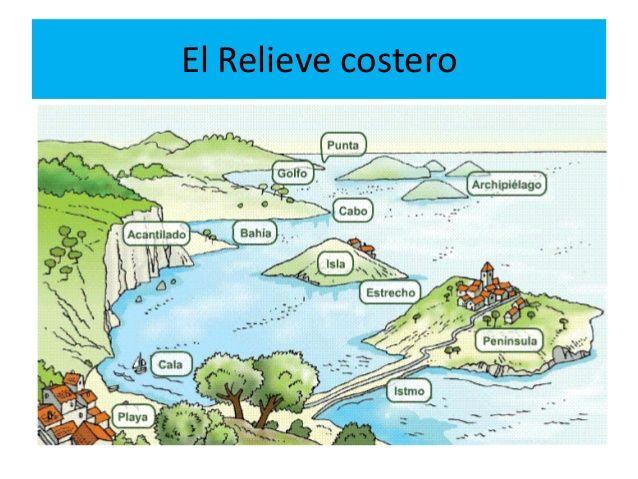 Resultado De Imagen Para Relieve Costero Relieve Costero Costero Comprension Lectora Primaria