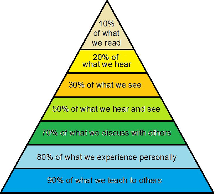 William Glasser--Retention triangle.  http://www.nytimes.com/2013/09/05/us/william-glasser-88-psychiatrist-who-promoted-mental-health-as-a-choice-dies.html