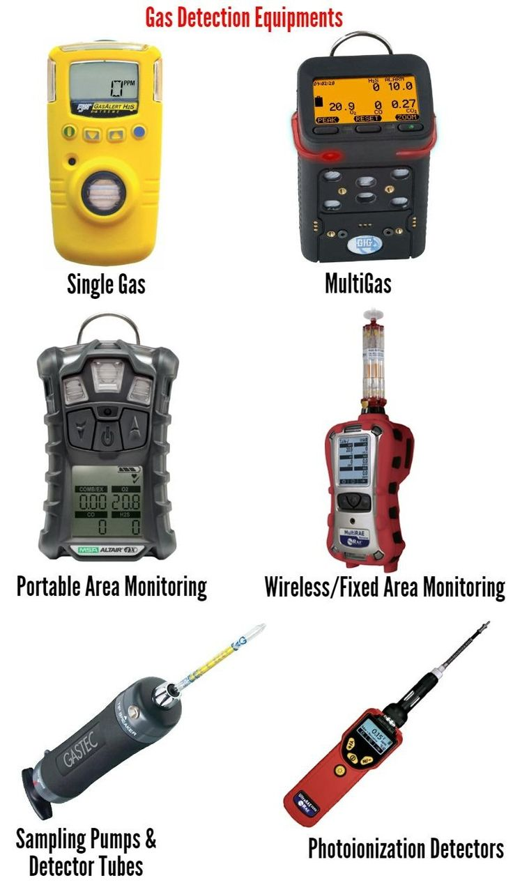 Info graphic shows few types of gas detecting equipment in safety industry  .