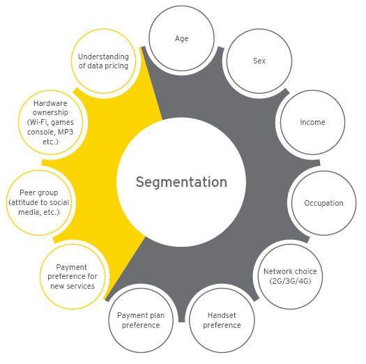 The mobile maze: Segmenting customer attributes - EY - Global