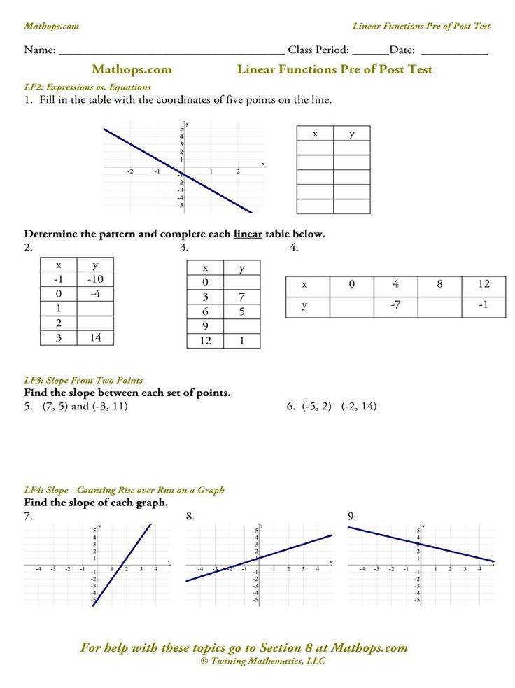 Pin by Stephanie Barton on Math: Slope, ROC, & Direct Variation ...