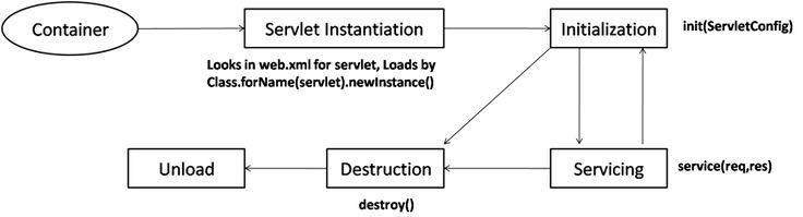 How to define a life cycle of a java servlet