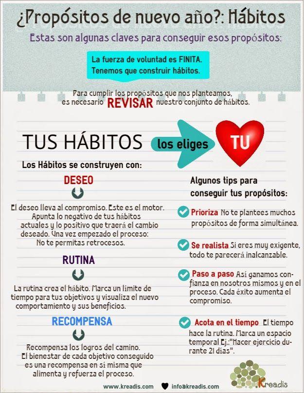 Kreadis: ¿Propósitos de nuevo año?: Pensemos en Hábitos. http://kreadis.blogspot.com.es/2015/01/propositos-de-nuevo-ano-pensemos-en.html