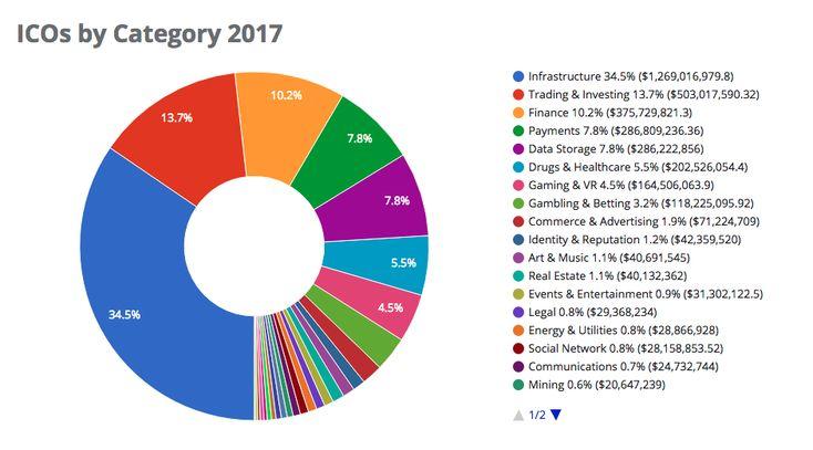 Эволюция ICO: от мелких вспышек к большому крипто-взрыву 2017-го Основные сектора ICO по категориям, 2017 год: -Инфраструктура — 34.5% ($1,269.0 млн) -Торговля и инвестиции — 13.7% ($503.0 млн) -Финансы — 10.2% ($375.7 млн) -Платежи — 7.8% ($286.8 млн) -Хранение данных — 7.8% ($286.2 млн) -Лекарство и медицина — 5.5% ($202.5 млн) -Игры и VR — 4.5% ($164.5 млн) -Игорный бизнес и ставки — 3.2% ($118.2 млн) -Коммерция и реклама — 1.9% ($71.2 млн)
