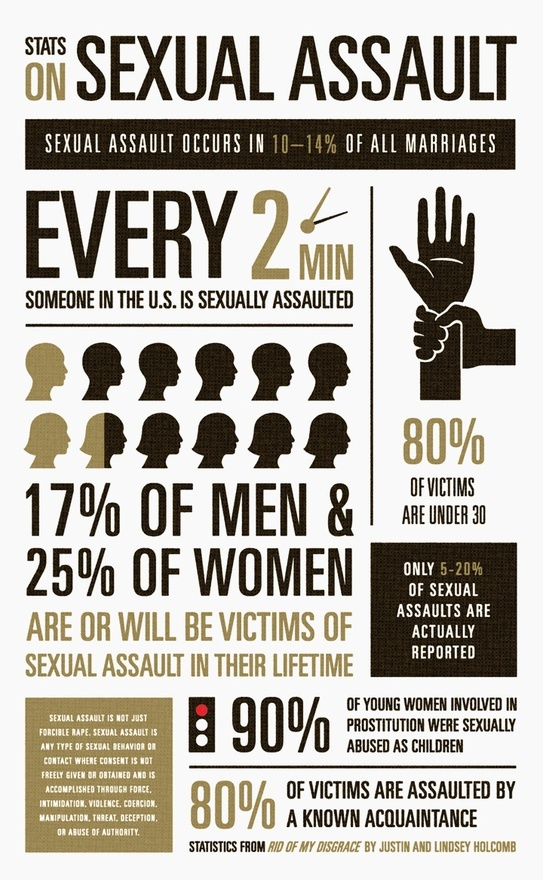 Stats on Sexual Assault    Source: Rid of My Disgrace (http://www.amazon.com/Rid-My-Disgrace-Healing-Victims/dp/1433515989#reader_1433515989)    [click on this image to a short clip and analysis of the prevalence of sexual assault in the United States]