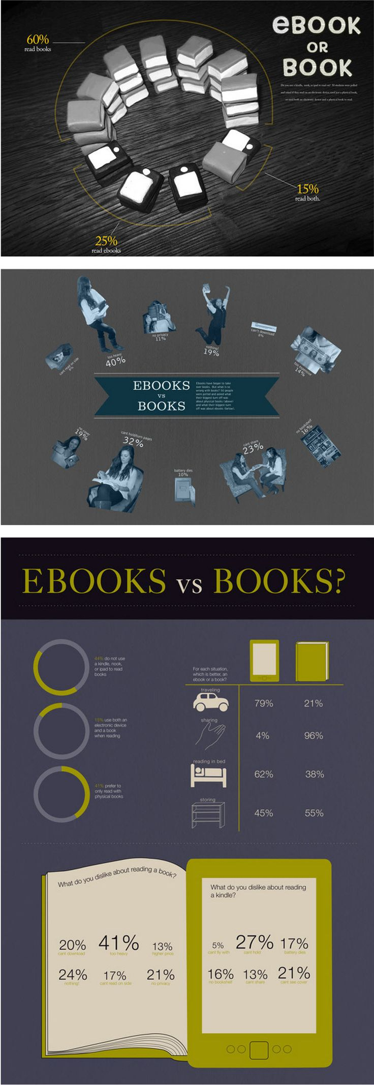 The 16 best ebook stats images on pinterest reading infographic ebooks vs books infografia infographic ebooks fandeluxe Images