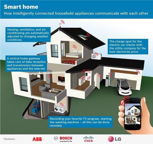 10 best Smart Home images on Pinterest Smart home, Smart house and - interieur design neuen super google zentrale