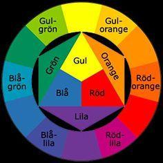 Primära färger De primära färgerna eller grundfärger som de också kallas är rött, blått och gult. Dessa tre färger används för att blanda fram alla andra färger som finns. Kom ihåg att du aldrig kan blanda fram en primär färg. Blått = kall Gul = varm Röd = flytande Sekundära färger Genom att blanda