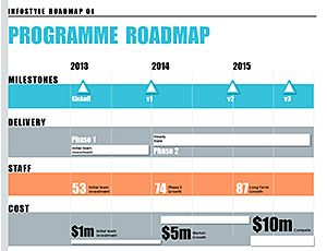 Nice roadmap with an infographics style from http://business-docs.co.uk/documents/project-schedule-template