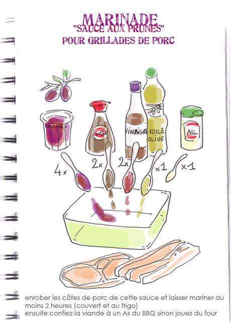 Marinade aux prunes pour grillades