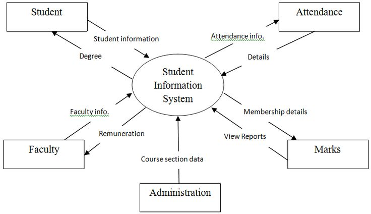 project report on student information m The student information system is a student-level data collection system that allows the department to collect and analyze more accurate and comprehensive information student information systems provide capabilities for entering student records, tracking student attendance, and managing many other student-related data needs in a college or.