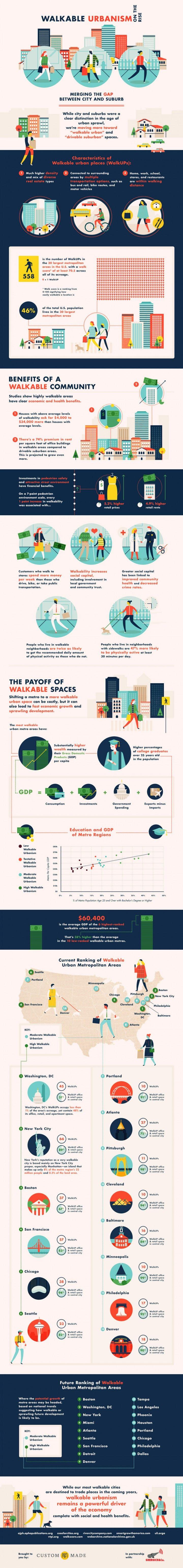 Walkable Urbanism on the Rise #walk #urbanization #urbanplanning