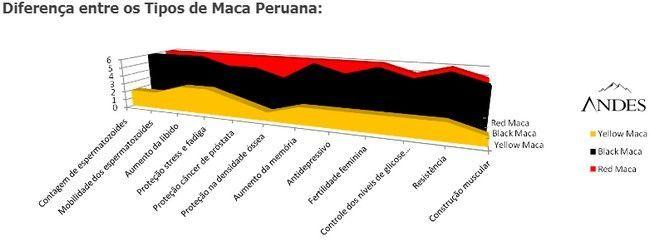 Andes Prime Red Funciona Meu Depoimento Tomei Maca Peruana E