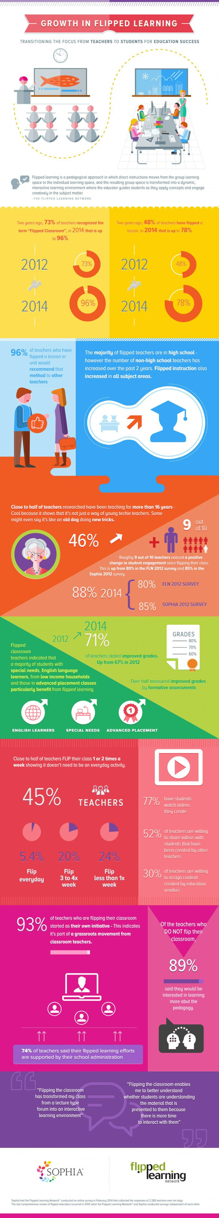 Growth in Flipped Learning