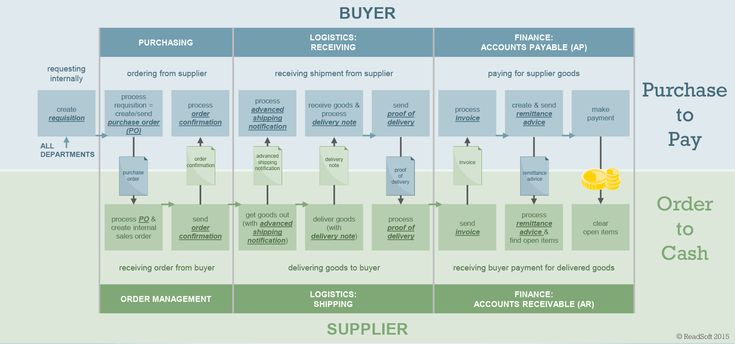 What Is A Purchase To Pay Process Kofax Invoice Management Order To Cash Process Flow