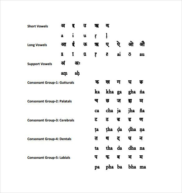 Learning Sanskrit Alphabet Chart  Sanskrit    Alphabet