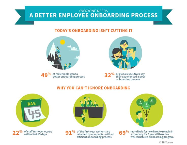 Best I Employee Onboarding I Images On   Employee
