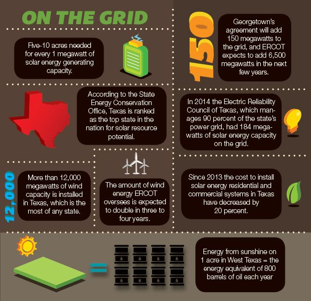 130 best solar infographics images on pinterest for Energy conservation facts