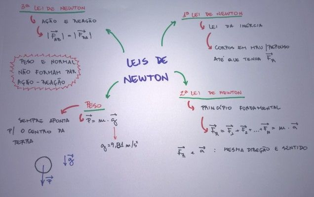 Mapa Mental: Leis de Newton