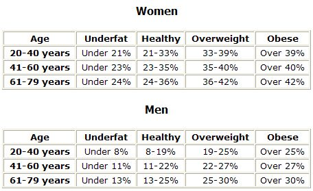 visceral fat percentage chart | body fat, which encompasses not ...