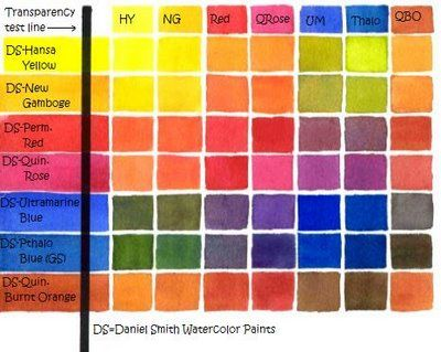 How to make Your Own Color Chart for Watercolor Paints