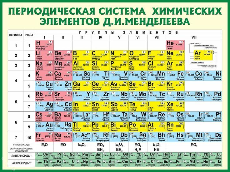 Элемент таблицы менделеева картинка