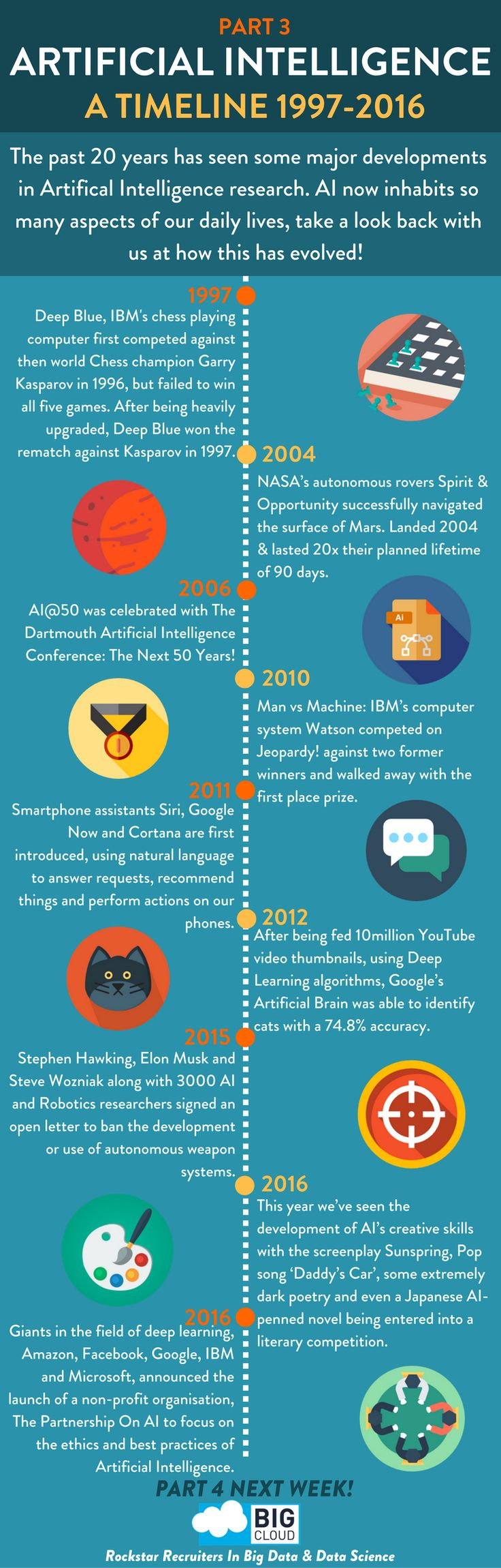 Artificial Intelligence Timeline. A history of artificial intelligence part 3 - Modern Contemporary Recent Artificial Intelligence 1997 - 2016