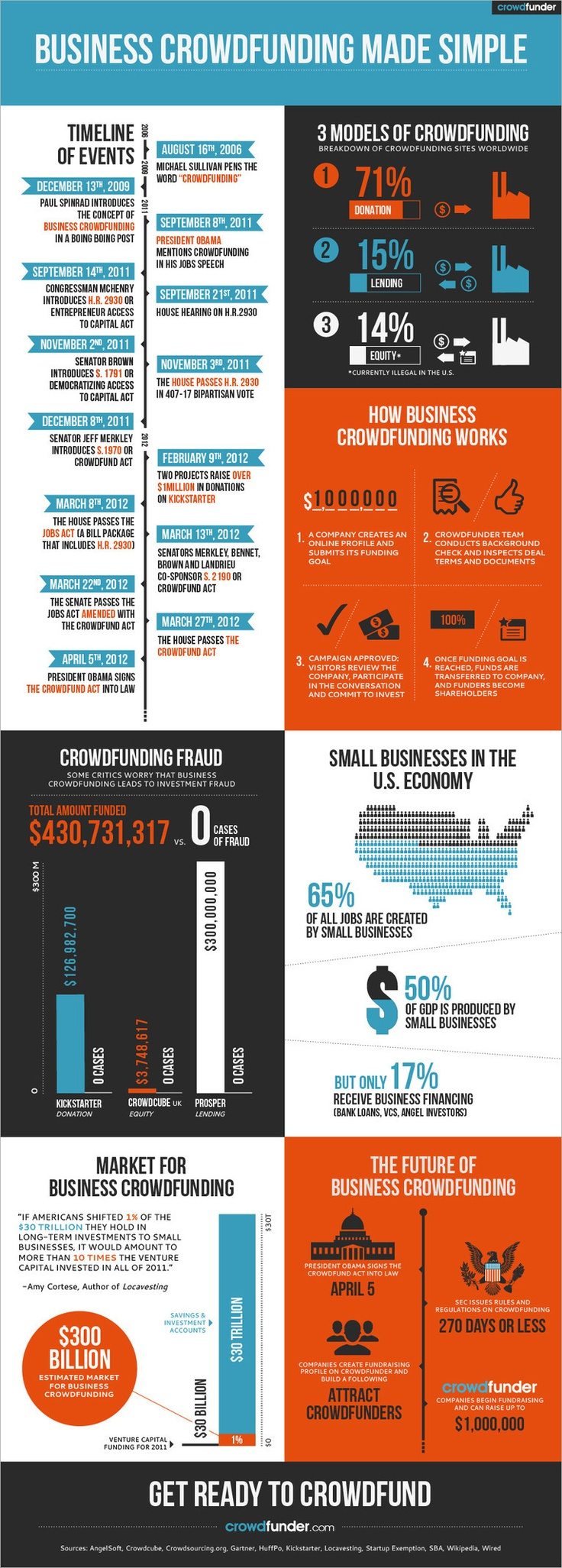 Equity #Crowdfunding #Infographic | crowdfunder.com