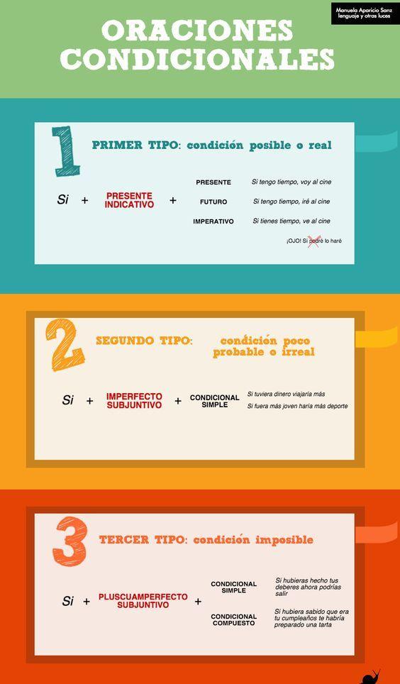 Las oraciones condicionales o hipotéticas. Primer tipo (condición posible o real), Segundo tipo (condición poco probable o irreal), Tercer tipo (condición imposible). Learn Spanish / Spanish vocabulary