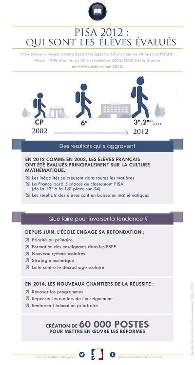 Classement PISA: que fait-on pour inverser la tendance?     #education         #ecole         #gouvernement         #infographie
