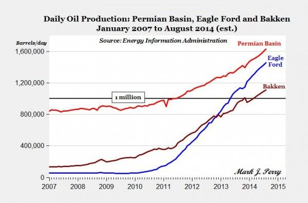 A look at the 'Big Three' U.S. Shale plays: Bakken, Eagle Ford and Permian.