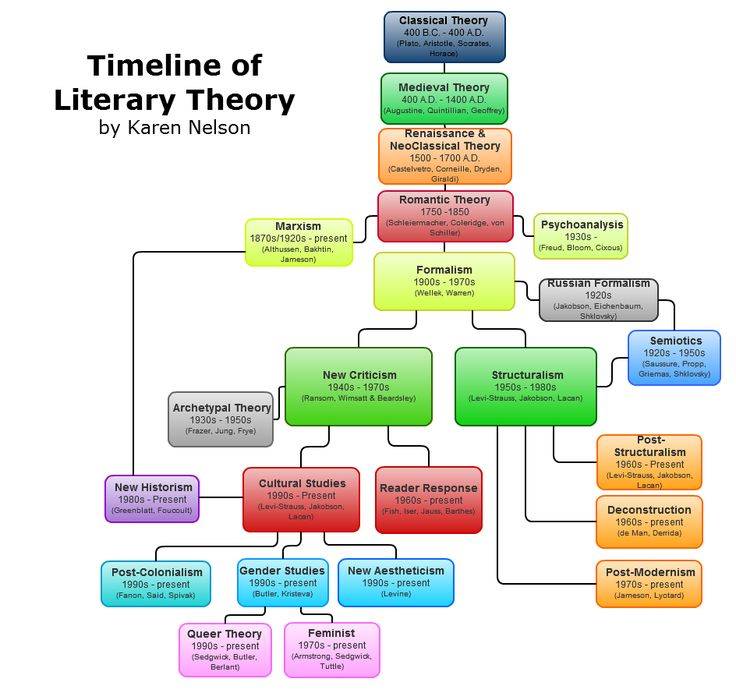 Timeline of Literary Theory -- you can save your charts and embed them in…