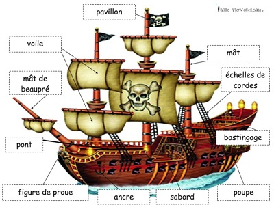 Les pirates – vocabulaire en français.  Arrggh... salut du corsaire. Pirates.