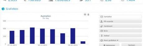 Online PR met social media monitoring en zoekmachineoptimalisatie