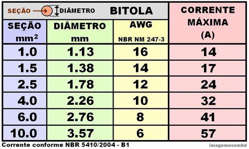 Instalação Elétrica Residencial - Cálculo de Bitola de fios