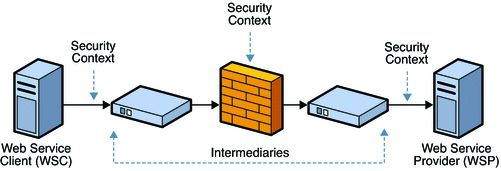 Advanced Security Services for IT, Web and Mail