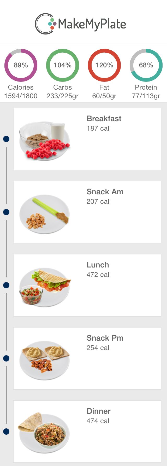 Another great day with the 1800 meal plan in the MakeMyPlate app!