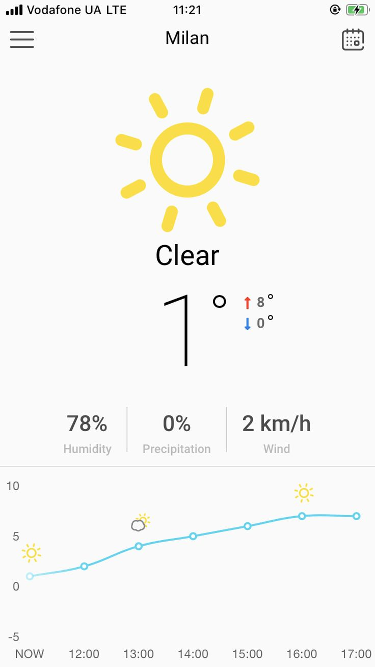 Weather App Ionic 5 / Angular 8 Template in 2020 (With