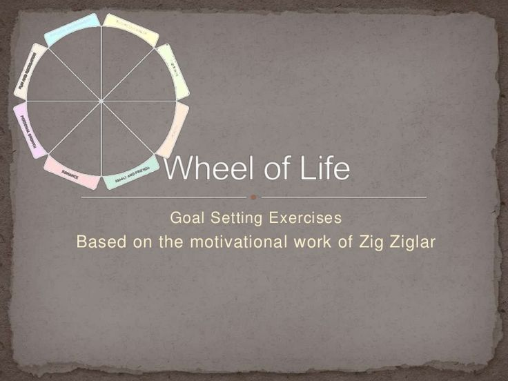 Motivational tips and goal setting strategies based on Zig Ziglar's Wheel of Life.  Specific steps to take to identify your dreams, turn your dreams into goals…