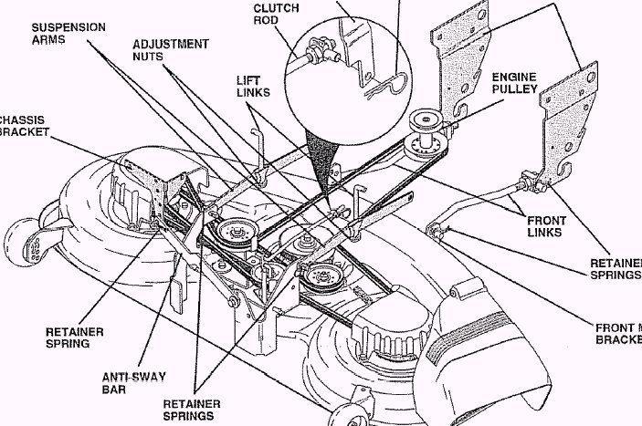 Craftsman Gt5000 48 Deck Belt Size In 2020 Yard Machine Lawn Tractor Deck