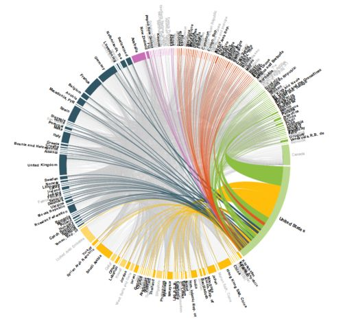 This interactive visualization shows the global movements of money due to remittances (money sent by migrants to their home country). Click on a country to see where the money goes!