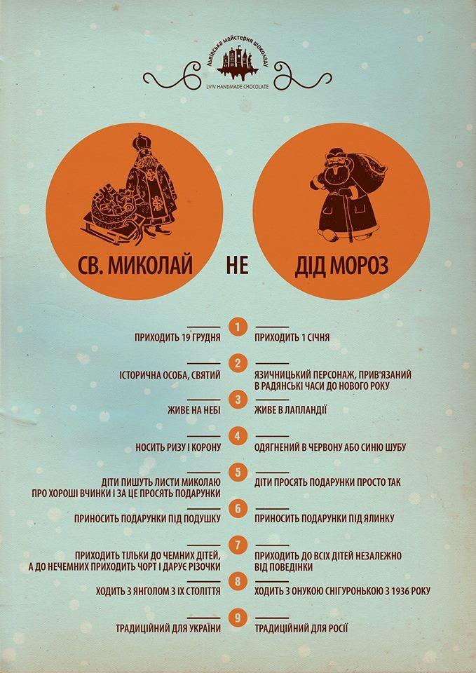 В Сети пояснили, чем отличается Святой Николай от Деда Мороза. Инфографика - Курьезы и конфузы онлайн на 1+1 - ТСН.ua