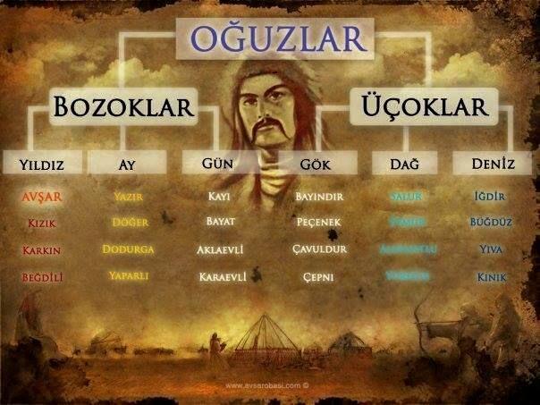 Türklerin soy ağacı